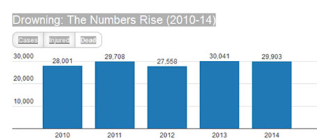 The above figures from a survey conducted by the NCRB (National Crime Bureau Records) between 2010 and 2014 show how the rate of drowning deaths fluctuate between 28,000 and 30,000.